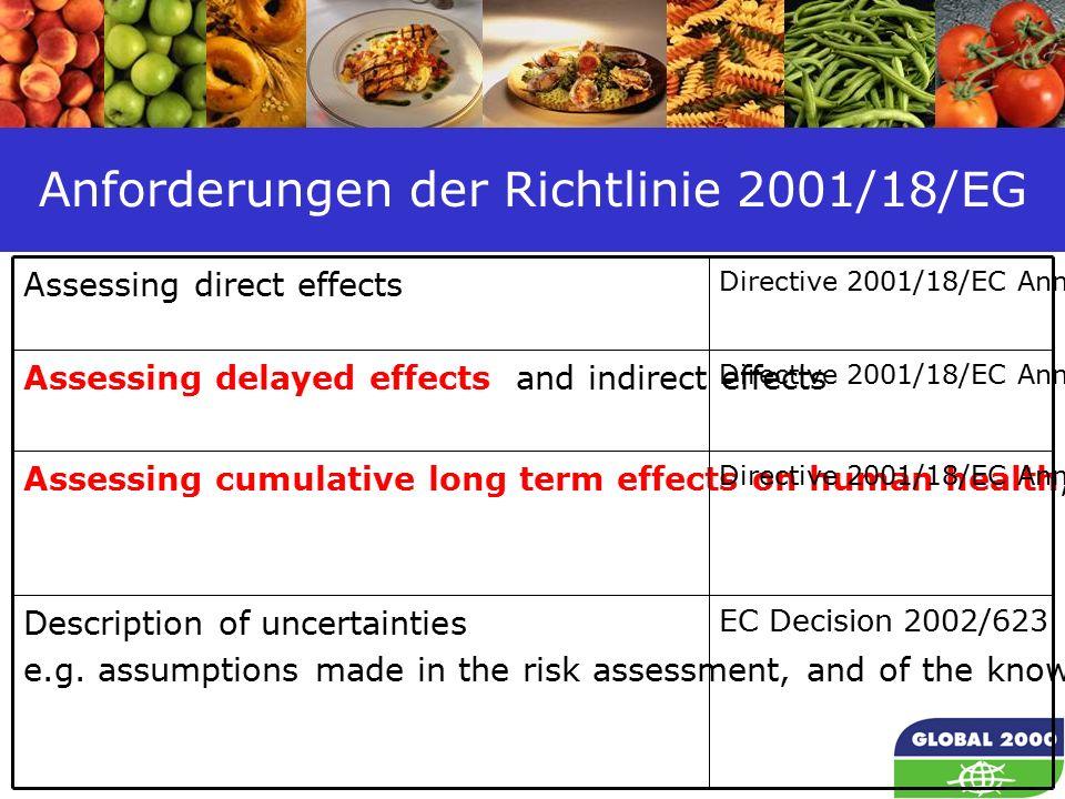 14 Anforderungen der Richtlinie 2001/18/EG Assessing direct effects Directive 2001/18/EC Annex II Assessing delayed effects and indirect effects Directive 2001/18/EC Annex II Assessing cumulative long term effects on human health, soil fertility, flora fauna Directive 2001/18/EC Annex II Description of uncertainties e.g.