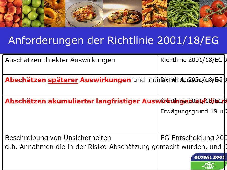 15 Anforderungen der Richtlinie 2001/18/EG Abschätzen direkter Auswirkungen Richtlinie 2001/18/EG Annex II Abschätzen späterer Auswirkungen und indirekter Auswirkungen Richtlinie 2001/18/EG Annex II Abschätzen akumulierter langfristiger Auswirkungen auf die menschliche Gesundheit, Bodenfruchtbarkeit, -flora, -fauna Richtlinie 2001/18/EG Annex II Erwägungsgrund 19 u.20 Beschreibung von Unsicherheiten d.h.