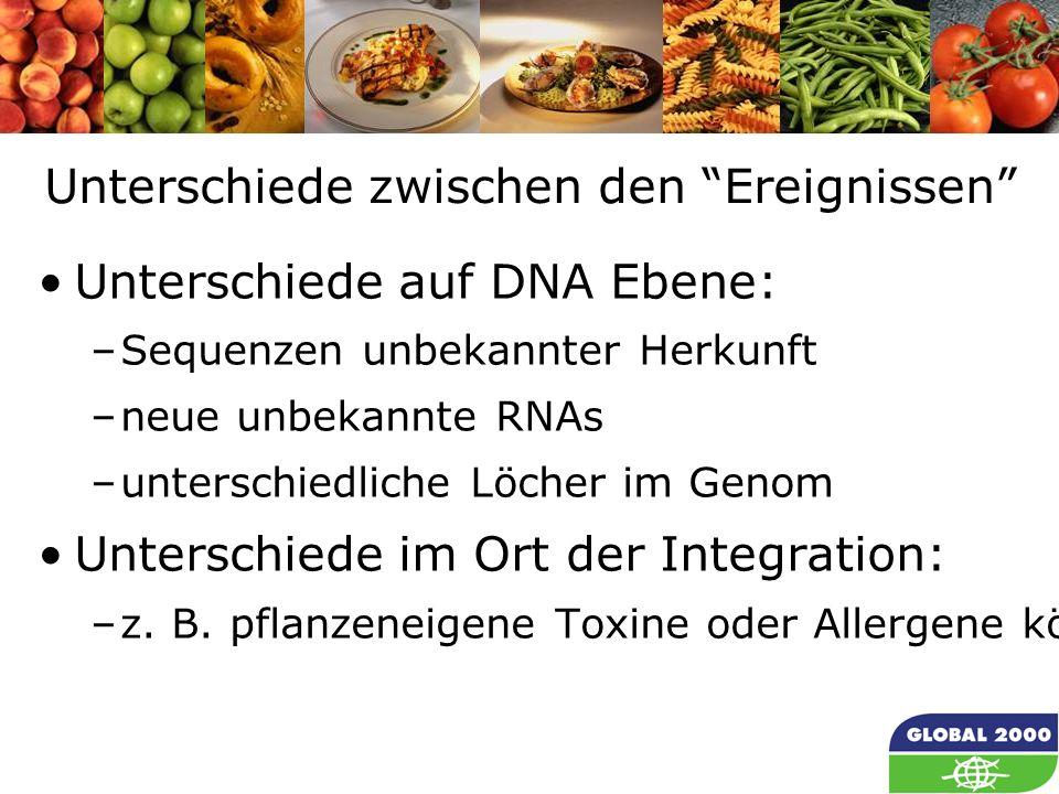 34 Unterschiede zwischen den Ereignissen Unterschiede auf DNA Ebene: –Sequenzen unbekannter Herkunft –neue unbekannte RNAs –unterschiedliche Löcher im Genom Unterschiede im Ort der Integration: –z.