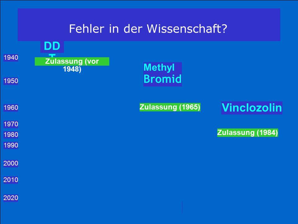 DD T 1940 Zulassung (vor 1948) Methyl Bromid 1950 1960 Zulassung (1965) Vinclozolin 1970 1980 Zulassung (1984) 1990 2000 2010 2020 Fehler in der Wissenschaft