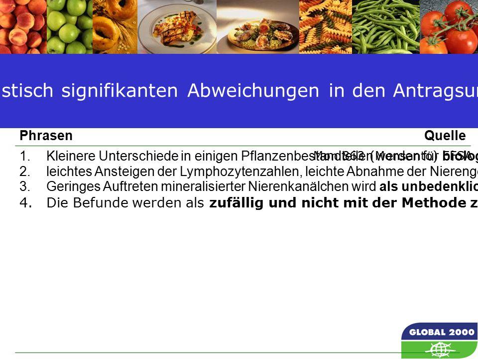 59 Mon 863 (Monsanto) EFSA Journal 2004, 50:1-25 1.Kleinere Unterschiede in einigen Pflanzenbestandteilen werden für biologisch nicht signifikant angesehen 2.leichtes Ansteigen der Lymphozytenzahlen, leichte Abnahme der Nierengewichte werden als nicht bedeutungsvoll angesehen 3.Geringes Auftreten mineralisierter Nierenkanälchen wird als unbedenklich angesehen.