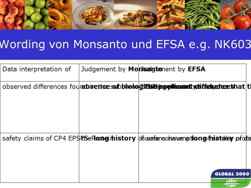 64 Wording von Monsanto und EFSA e.g.