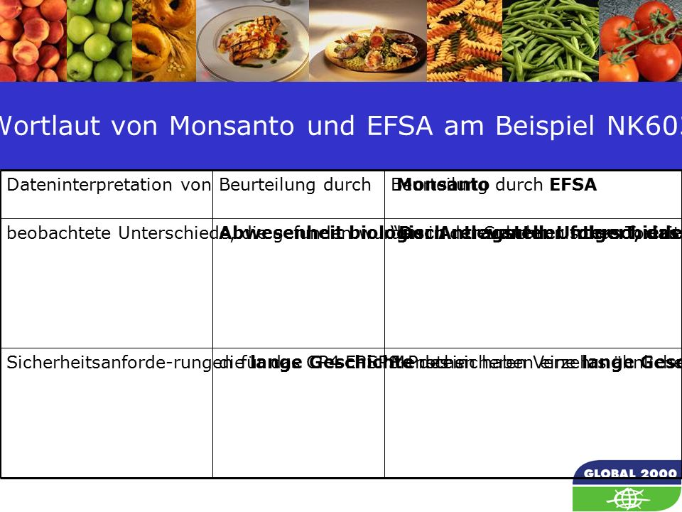 65 Wortlaut von Monsanto und EFSA am Beispiel NK603 Dateninterpretation vonBeurteilung durch...MonsantoBeurteilung durch EFSA beobachtete Unterschiede, die gefunden wurden in der Subchronischen Toxizitäts-Unter-suchung von 90 TagenAbwesenheit biologisch relevanter Unterschiede Der Antragsteller folgert, dass diese Befunde keine biologische Signifikanz haben.