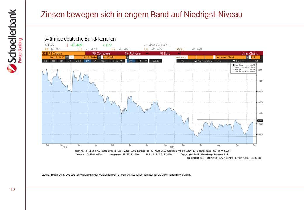 Zinsen bewegen sich in engem Band auf Niedrigst-Niveau 12 Quelle: Bloomberg.