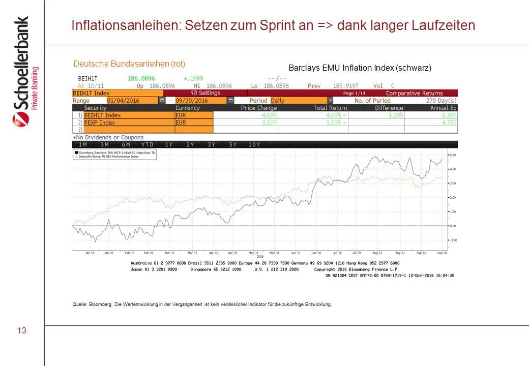 Inflationsanleihen: Setzen zum Sprint an => dank langer Laufzeiten 13 Quelle: Bloomberg.