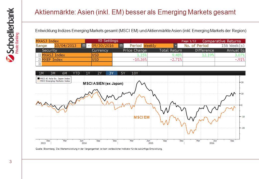 Aktienmärkte: Asien (inkl.