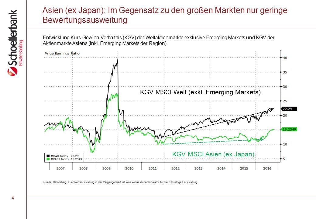Asien (ex Japan): Im Gegensatz zu den großen Märkten nur geringe Bewertungsausweitung KGV MSCI Welt (exkl.