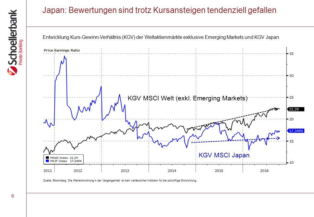 Japan: Bewertungen sind trotz Kursansteigen tendenziell gefallen KGV MSCI Welt (exkl.