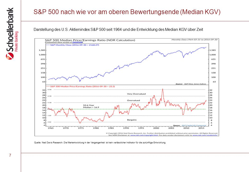 S&P 500 nach wie vor am oberen Bewertungsende (Median KGV) Quelle: Ned Davis Research.