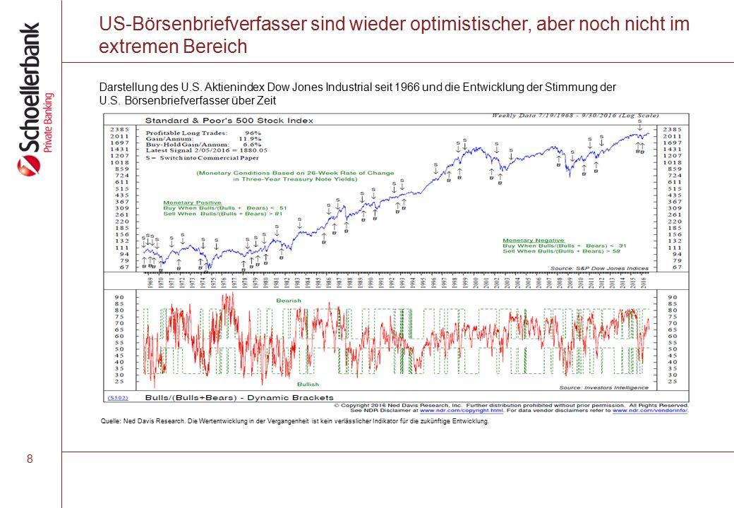 US-Börsenbriefverfasser sind wieder optimistischer, aber noch nicht im extremen Bereich Quelle: Ned Davis Research.