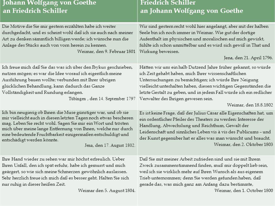 Johann Wolfgang von Goethe an Friedrich Schiller Friedrich Schiller an Johann Wolfgang von Goethe Die Motive die Sie mir gestern erzählten habe ich weiter durchgedacht, und es scheint wohl daß ich sie auch nach meiner Art zu denken sämmtlich billigen werde; ich wünsche nun die Anlage des Stücks auch von vorn herein zu kennen.