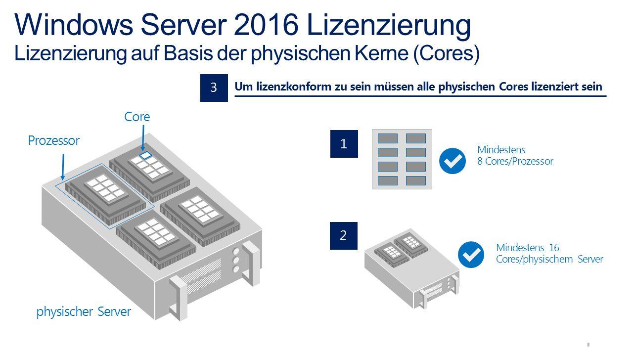 physischer Server Prozessor Core Um lizenzkonform zu sein müssen alle physischen Cores lizenziert sein Mindestens 8 Cores/Prozessor 1 2 Mindestens 16 Cores/physischem Server 3