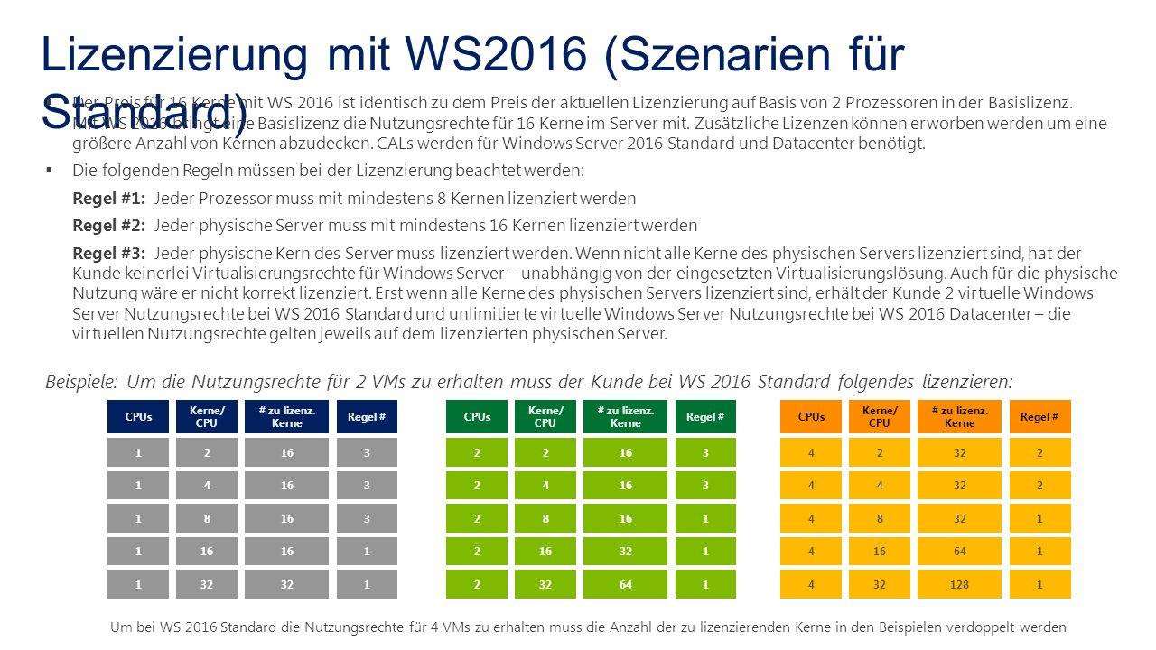 Lizenzierung mit WS2016 (Szenarien für Standard)  Der Preis für 16 Kerne mit WS 2016 ist identisch zu dem Preis der aktuellen Lizenzierung auf Basis von 2 Prozessoren in der Basislizenz.