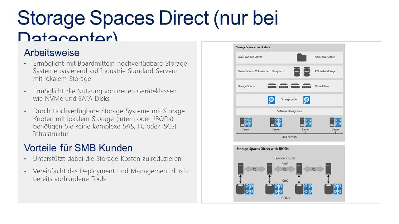 Arbeitsweise Ermöglicht mit Boardmitteln hochverfügbare Storage Systeme basierend auf Industrie Standard Servern mit lokalem Storage Ermöglicht die Nutzung von neuen Geräteklassen wie NVMe und SATA Disks Durch Hochverfügbare Storage Systeme mit Storage Knoten mit lokalem Storage (intern oder JBODs) benötigen Sie keine komplexe SAS, FC oder iSCSI Infrastruktur Vorteile für SMB Kunden Unterstützt dabei die Storage Kosten zu reduzieren Vereinfacht das Deployment und Management durch bereits vorhandene Tools