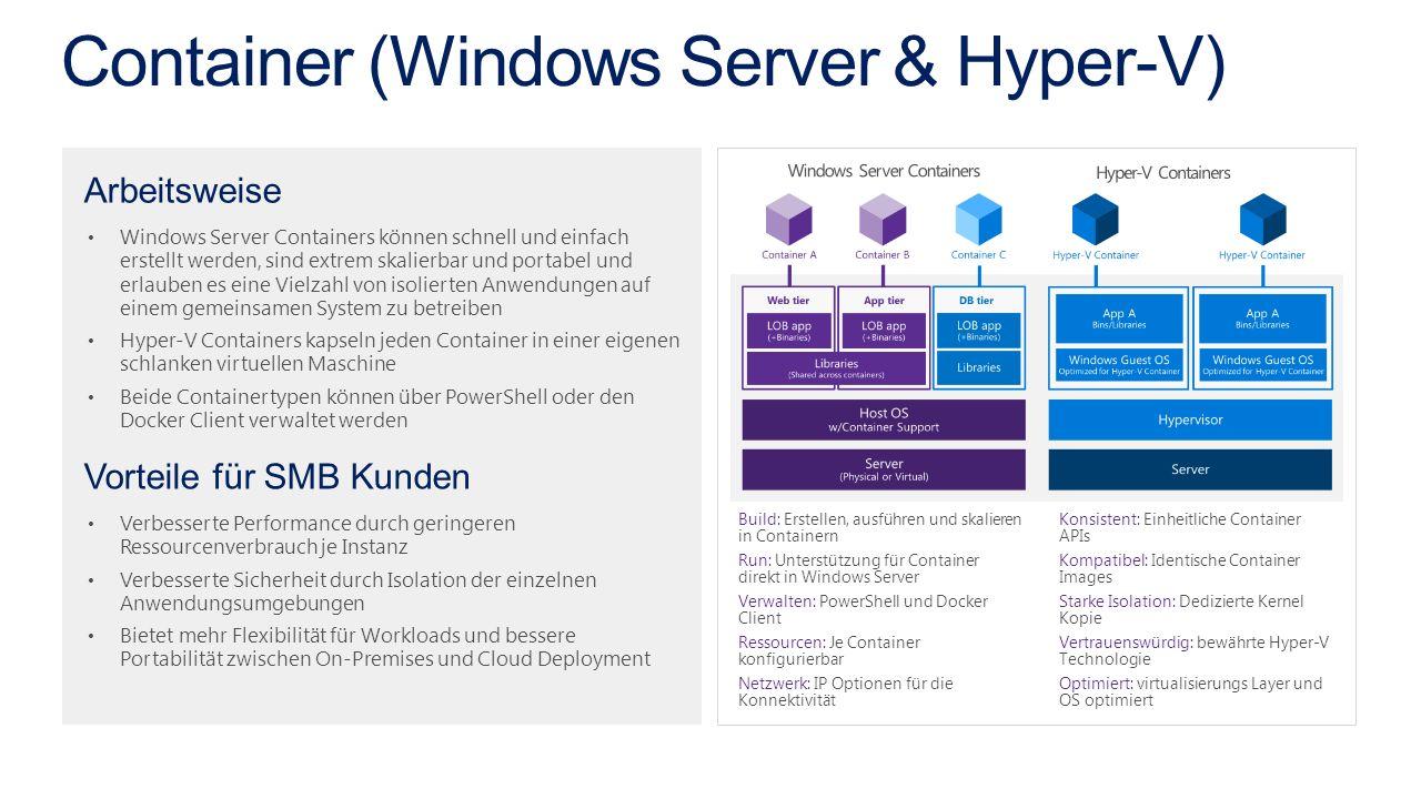 Windows Server Containers können schnell und einfach erstellt werden, sind extrem skalierbar und portabel und erlauben es eine Vielzahl von isolierten Anwendungen auf einem gemeinsamen System zu betreiben Hyper-V Containers kapseln jeden Container in einer eigenen schlanken virtuellen Maschine Beide Containertypen können über PowerShell oder den Docker Client verwaltet werden Verbesserte Performance durch geringeren Ressourcenverbrauch je Instanz Verbesserte Sicherheit durch Isolation der einzelnen Anwendungsumgebungen Bietet mehr Flexibilität für Workloads und bessere Portabilität zwischen On-Premises und Cloud Deployment Arbeitsweise Vorteile für SMB Kunden Konsistent: Einheitliche Container APIs Kompatibel: Identische Container Images Starke Isolation: Dedizierte Kernel Kopie Vertrauenswürdig: bewährte Hyper-V Technologie Optimiert: virtualisierungs Layer und OS optimiert Build: Erstellen, ausführen und skalieren in Containern Run: Unterstützung für Container direkt in Windows Server Verwalten: PowerShell und Docker Client Ressourcen: Je Container konfigurierbar Netzwerk: IP Optionen für die Konnektivität