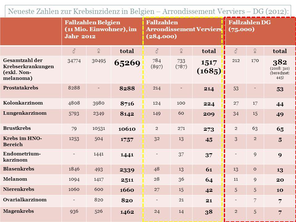 Neueste Zahlen zur Krebsinzidenz in Belgien – Arrondissement Verviers – DG (2012): Fallzahlen Belgien (11 Mio.