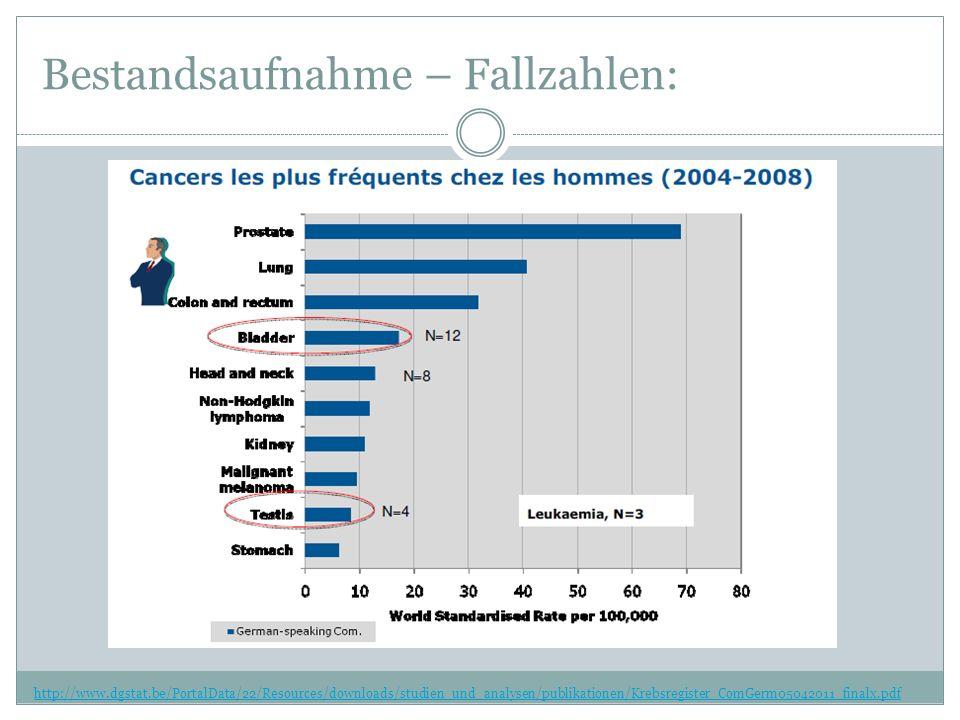 Bestandsaufnahme – Fallzahlen: http://www.dgstat.be/PortalData/22/Resources/downloads/studien_und_analysen/publikationen/Krebsregister_ComGerm05042011_finalx.pdf