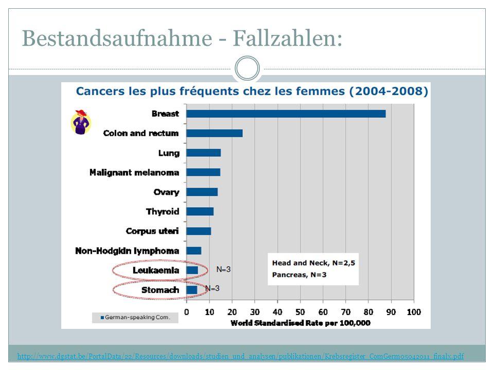 Bestandsaufnahme - Fallzahlen: http://www.dgstat.be/PortalData/22/Resources/downloads/studien_und_analysen/publikationen/Krebsregister_ComGerm05042011_finalx.pdf