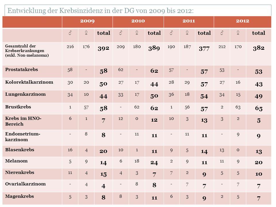 Entwicklung der Krebsinzidenz in der DG von 2009 bis 2012: 2009201020112012 ♂♀ total ♂♀ ♂♀ ♂♀ Gesamtzahl der Krebserkrankungen (exkl.