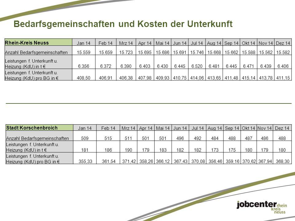 Rhein-Kreis Neuss Jan 14Feb 14Mrz 14Apr 14Mai 14Jun 14Jul 14Aug 14Sep 14Okt 14Nov 14Dez 14 Anzahl Bedarfsgemeinschaften15.55915.65915.72315.69515.68615.69115.74615.66815.66215.58815.56215.582 Leistungen f.