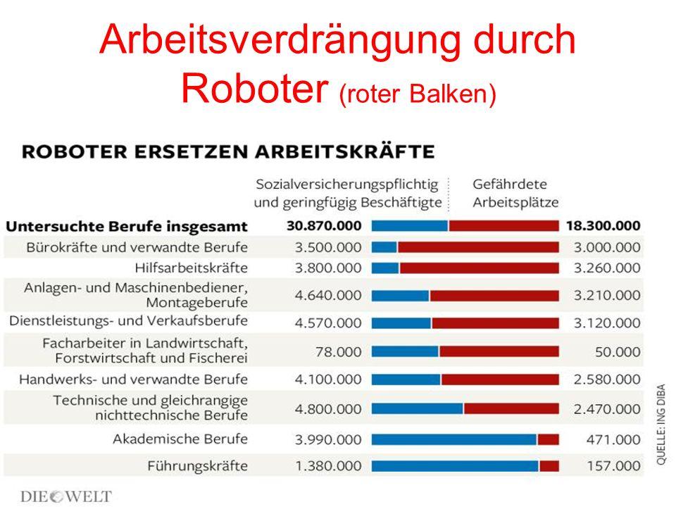 Arbeitsverdrängung durch Roboter (roter Balken)