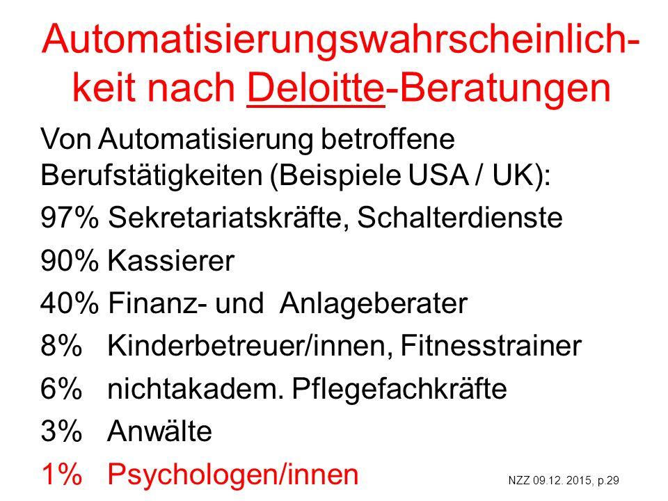 Automatisierungswahrscheinlich- keit nach Deloitte-Beratungen Von Automatisierung betroffene Berufstätigkeiten (Beispiele USA / UK): 97% Sekretariatskräfte, Schalterdienste 90%Kassierer 40% Finanz- und Anlageberater 8%Kinderbetreuer/innen, Fitnesstrainer 6%nichtakadem.