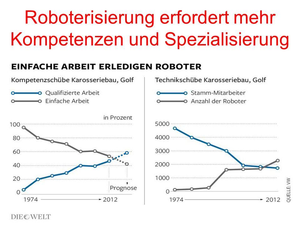 Roboterisierung erfordert mehr Kompetenzen und Spezialisierung