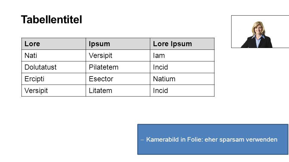 Tabellentitel  Kamerabild in Folie: eher sparsam verwenden LoreIpsumLore Ipsum NatiVersipitIam DolutatustPilatetemIncid ErciptiEsectorNatium VersipitLitatemIncid