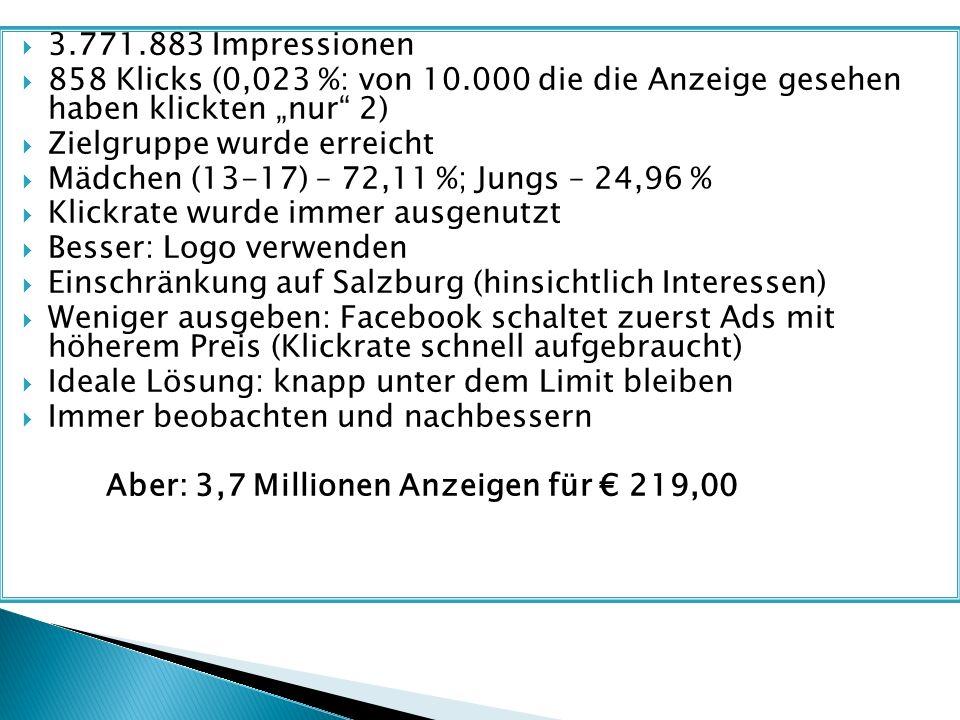 """ 3.771.883 Impressionen  858 Klicks (0,023 %: von 10.000 die die Anzeige gesehen haben klickten """"nur 2)  Zielgruppe wurde erreicht  Mädchen (13-17) – 72,11 %; Jungs – 24,96 %  Klickrate wurde immer ausgenutzt  Besser: Logo verwenden  Einschränkung auf Salzburg (hinsichtlich Interessen)  Weniger ausgeben: Facebook schaltet zuerst Ads mit höherem Preis (Klickrate schnell aufgebraucht)  Ideale Lösung: knapp unter dem Limit bleiben  Immer beobachten und nachbessern Aber: 3,7 Millionen Anzeigen für € 219,00"""