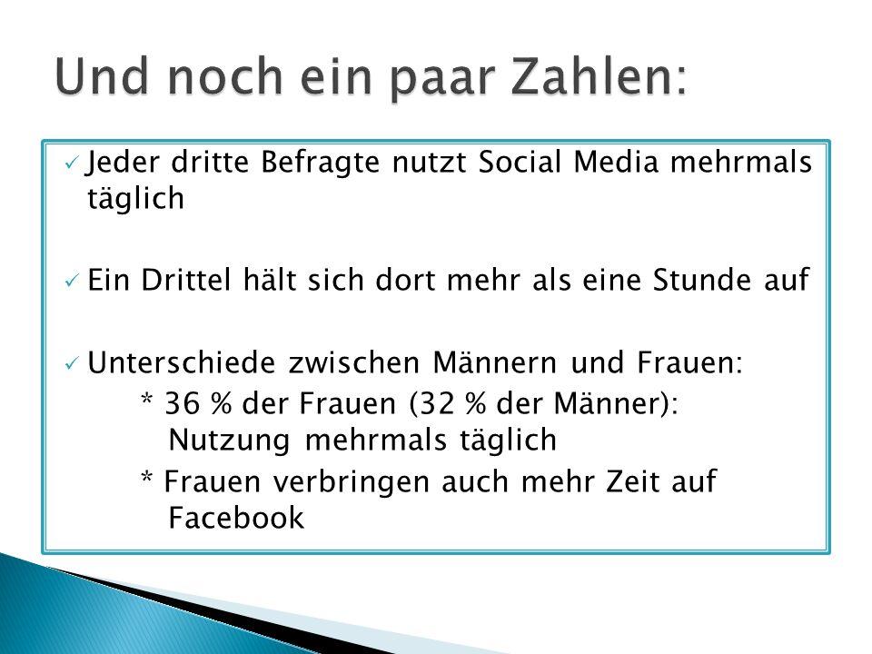 Jeder dritte Befragte nutzt Social Media mehrmals täglich Ein Drittel hält sich dort mehr als eine Stunde auf Unterschiede zwischen Männern und Frauen: * 36 % der Frauen (32 % der Männer): Nutzung mehrmals täglich * Frauen verbringen auch mehr Zeit auf Facebook