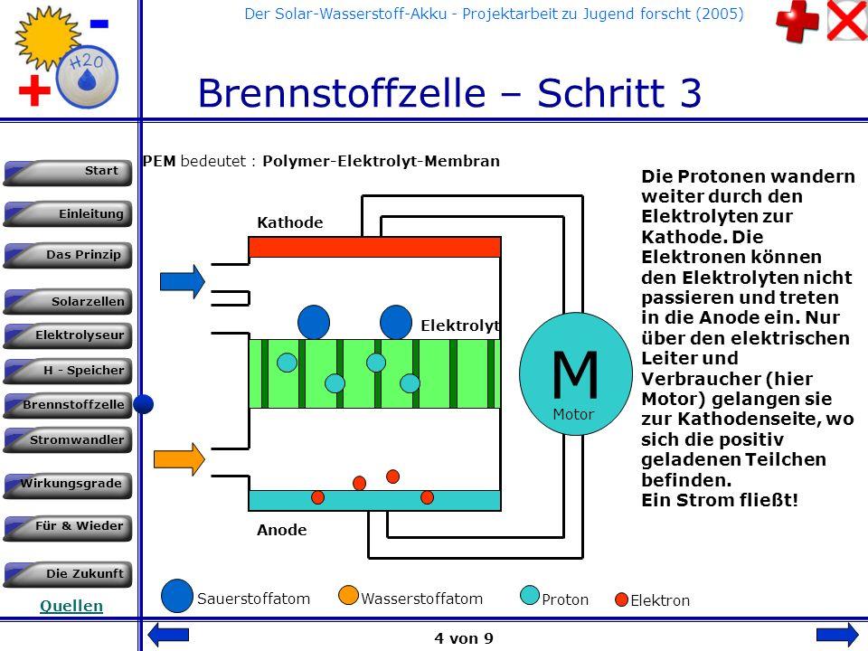Einleitung Das Prinzip Solarzellen Start Elektrolyseur H - Speicher Brennstoffzelle Stromwandler Wirkungsgrade Für & Wieder Die Zukunft Quellen Der Solar-Wasserstoff-Akku - Projektarbeit zu Jugend forscht (2005) Brennstoffzelle - Schritt 2 2H 2 O2O2 M Kathode Anode Elektrolyt Der Katalysator spaltet die 2 Wasserstoffmoleküle (2H 2 ) nicht nur in einzelne Atome 4H sondern auch in Protonen und Elektronen auf.