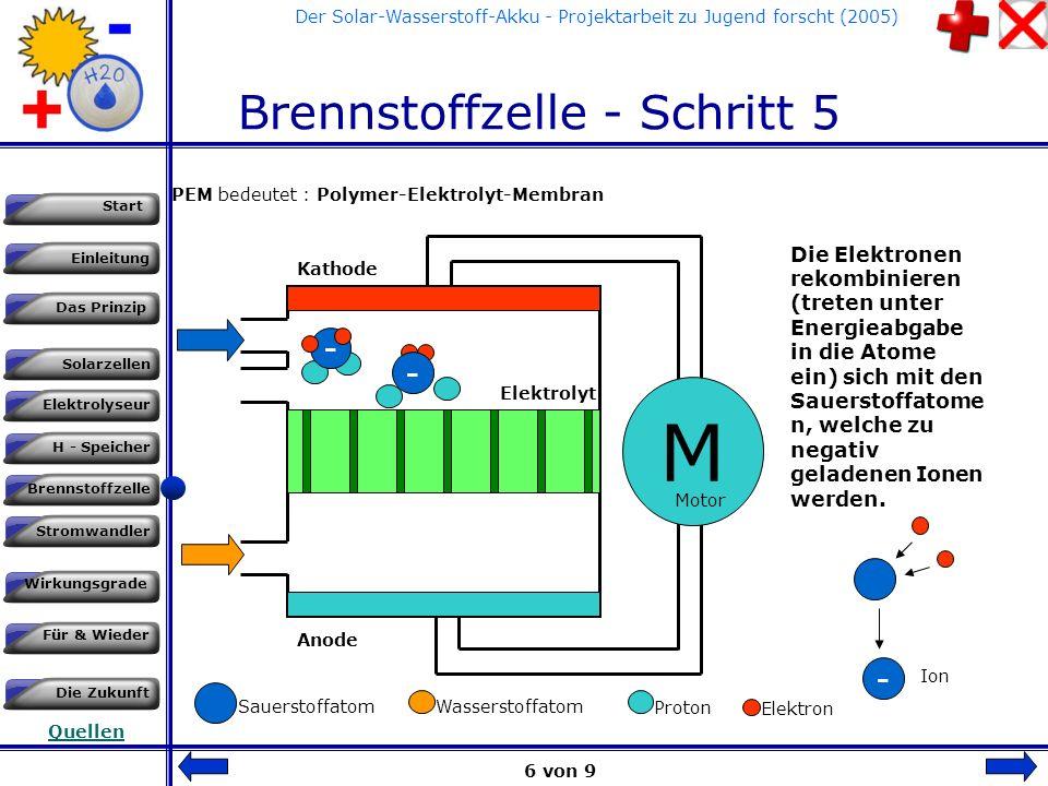 Einleitung Das Prinzip Solarzellen Start Elektrolyseur H - Speicher Brennstoffzelle Stromwandler Wirkungsgrade Für & Wieder Die Zukunft Quellen Der Solar-Wasserstoff-Akku - Projektarbeit zu Jugend forscht (2005) Brennstoffzelle - Schritt 4 PEM bedeutet : Polymer-Elektrolyt-Membran M Kathode Anode Elektrolyt Die Motor wird durch diesen Stromfluß (Gleichstrom) angetrieben.