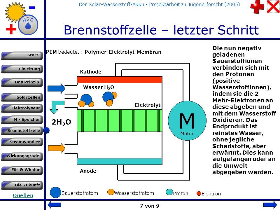 Einleitung Das Prinzip Solarzellen Start Elektrolyseur H - Speicher Brennstoffzelle Stromwandler Wirkungsgrade Für & Wieder Die Zukunft Quellen Der Solar-Wasserstoff-Akku - Projektarbeit zu Jugend forscht (2005) Brennstoffzelle - Schritt 5 PEM bedeutet : Polymer-Elektrolyt-Membran M Kathode Anode Elektrolyt - Die Elektronen rekombinieren (treten unter Energieabgabe in die Atome ein) sich mit den Sauerstoffatome n, welche zu negativ geladenen Ionen werden.