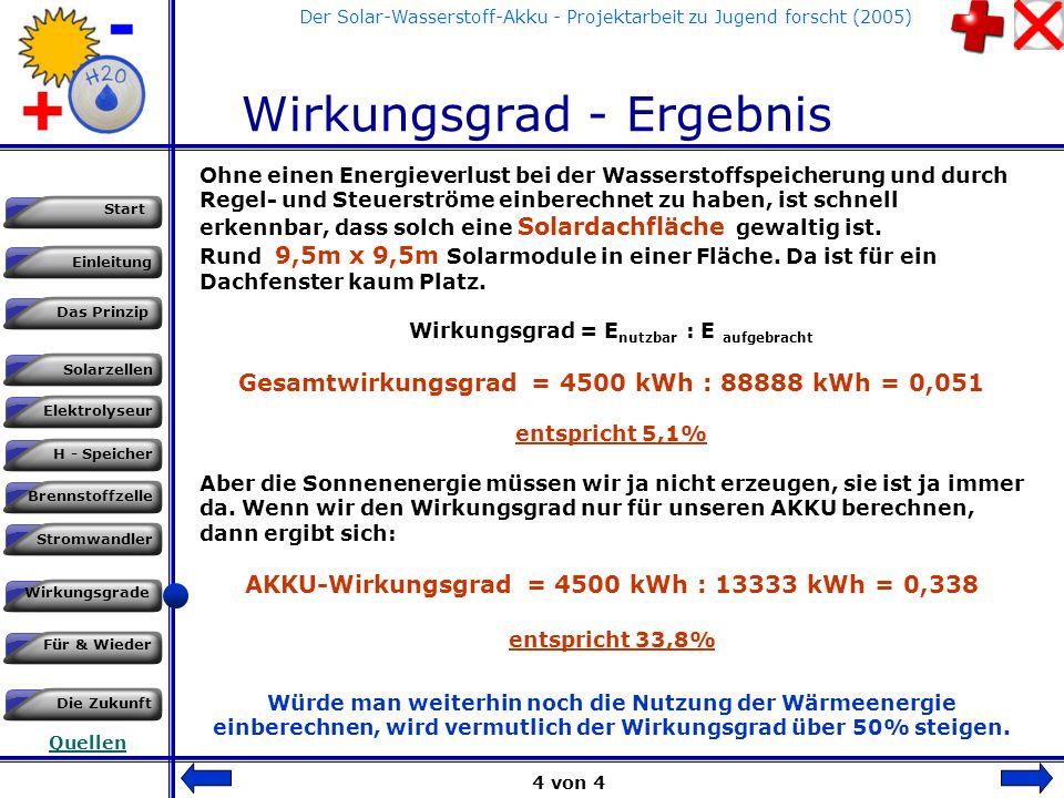 Einleitung Das Prinzip Solarzellen Start Elektrolyseur H - Speicher Brennstoffzelle Stromwandler Wirkungsgrade Für & Wieder Die Zukunft Quellen Der Solar-Wasserstoff-Akku - Projektarbeit zu Jugend forscht (2005) Wirkungsgrade - Berechnungen Um nun aus diesen Werten eine Größenberechnung durchführen zu können, müssen wir am Ende der Umwandlungskette anfangen: HAUSHALT Wechselrichter Brennstoffzelle Wasserstofftank Elektrolyseur 4500 kWh 5000 kWh 10000 kWh13333 kWh 88888 kWh Solarfeld SONNE 1000 kWh/m 2 Scheint auf rund 89 m 2 + WÄRME 3 von 4