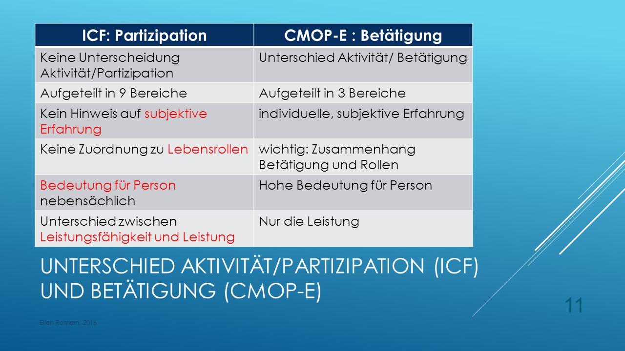 UNTERSCHIED AKTIVITÄT/PARTIZIPATION (ICF) UND BETÄTIGUNG (CMOP-E) ICF: PartizipationCMOP-E : Betätigung Keine Unterscheidung Aktivität/Partizipation Unterschied Aktivität/ Betätigung Aufgeteilt in 9 BereicheAufgeteilt in 3 Bereiche Kein Hinweis auf subjektive Erfahrung individuelle, subjektive Erfahrung Keine Zuordnung zu Lebensrollenwichtig: Zusammenhang Betätigung und Rollen Bedeutung für Person nebensächlich Hohe Bedeutung für Person Unterschied zwischen Leistungsfähigkeit und Leistung Nur die Leistung Ellen Romein, 2016 11