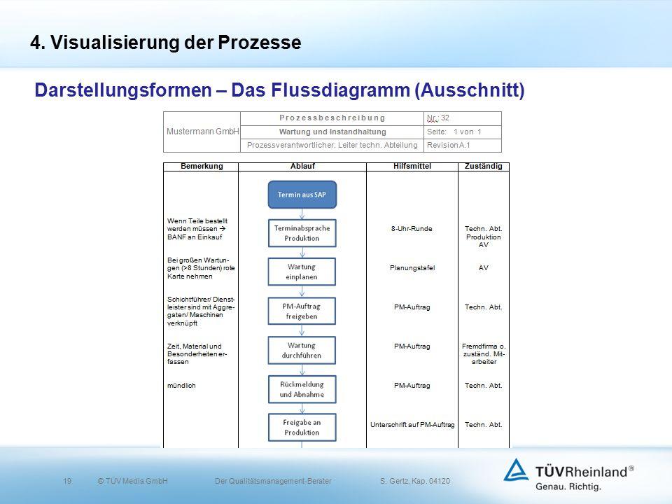 19© TÜV Media GmbH Der Qualitätsmanagement-Berater S.
