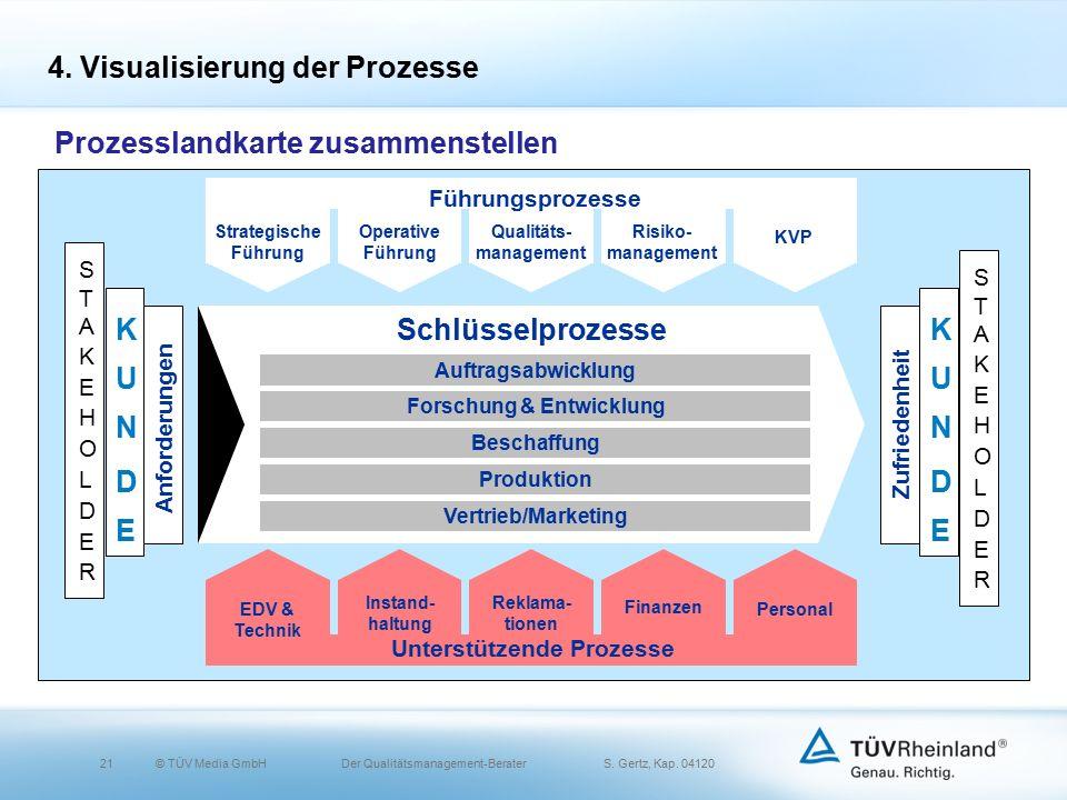 21© TÜV Media GmbH Der Qualitätsmanagement-Berater S.