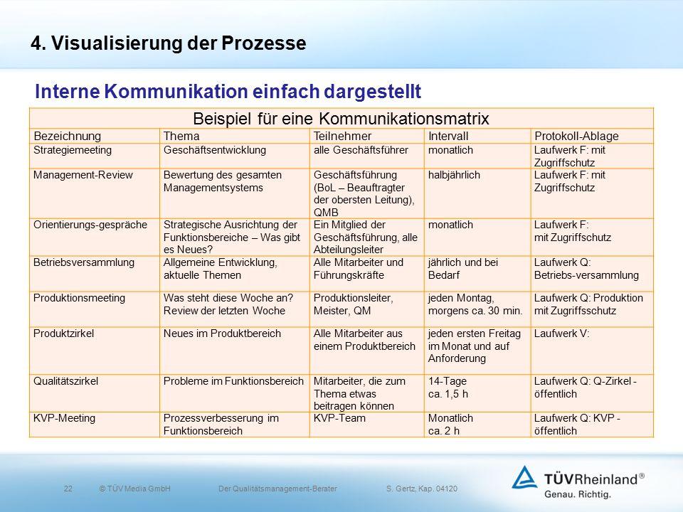 22© TÜV Media GmbH Der Qualitätsmanagement-Berater S.