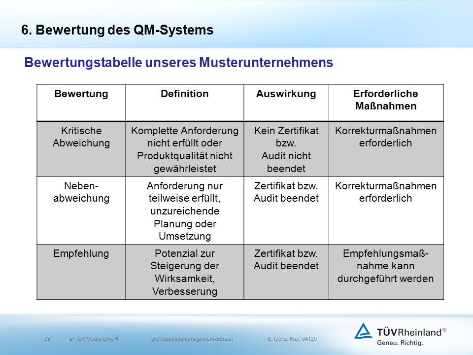 25© TÜV Media GmbH Der Qualitätsmanagement-Berater S.