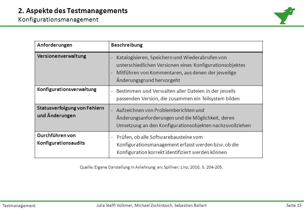 Seite 15 Testmanagement Julia Steffi Volkmer, Michael Zschintzsch, Sebastian Ballert 2.