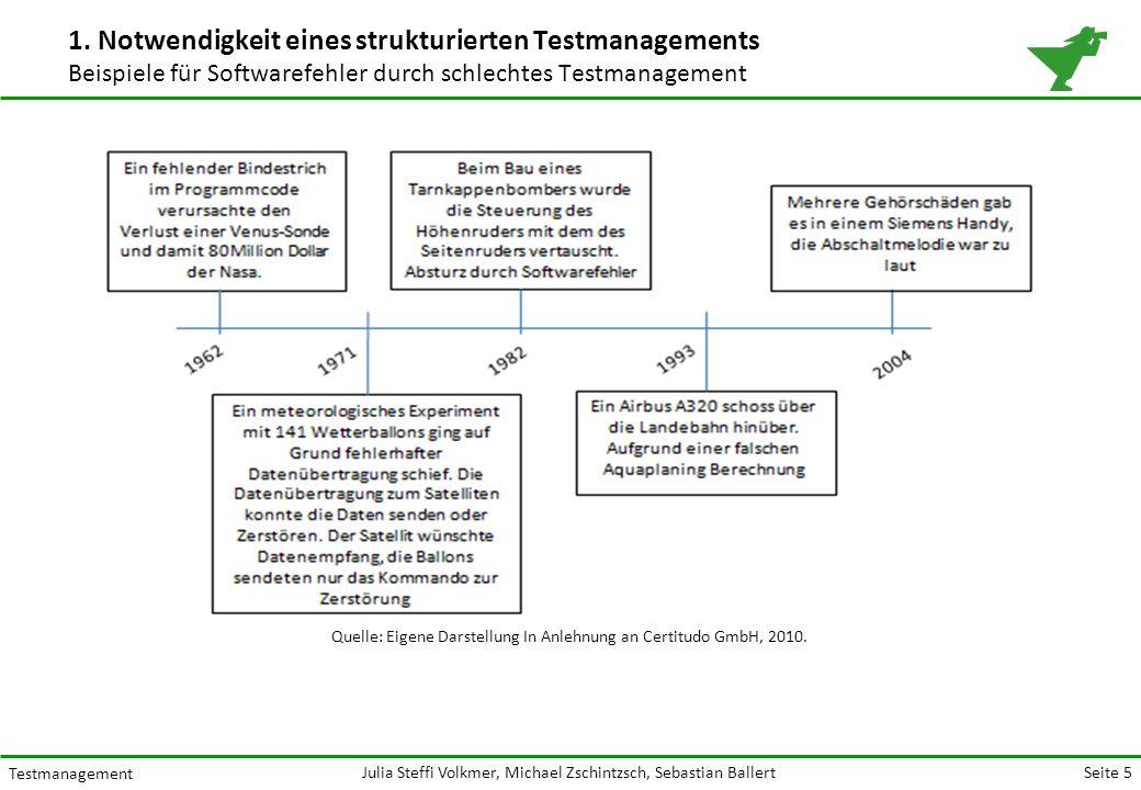 Seite 5 Testmanagement Julia Steffi Volkmer, Michael Zschintzsch, Sebastian Ballert 1.