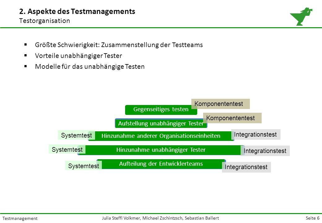 Seite 6 Testmanagement Julia Steffi Volkmer, Michael Zschintzsch, Sebastian Ballert Gegenseitiges testen Hinzunahme anderer Organisationseinheiten Hinzunahme unabhängiger TesterAufteilung der Entwicklerteams Aufstellung unabhängiger Tester 2.