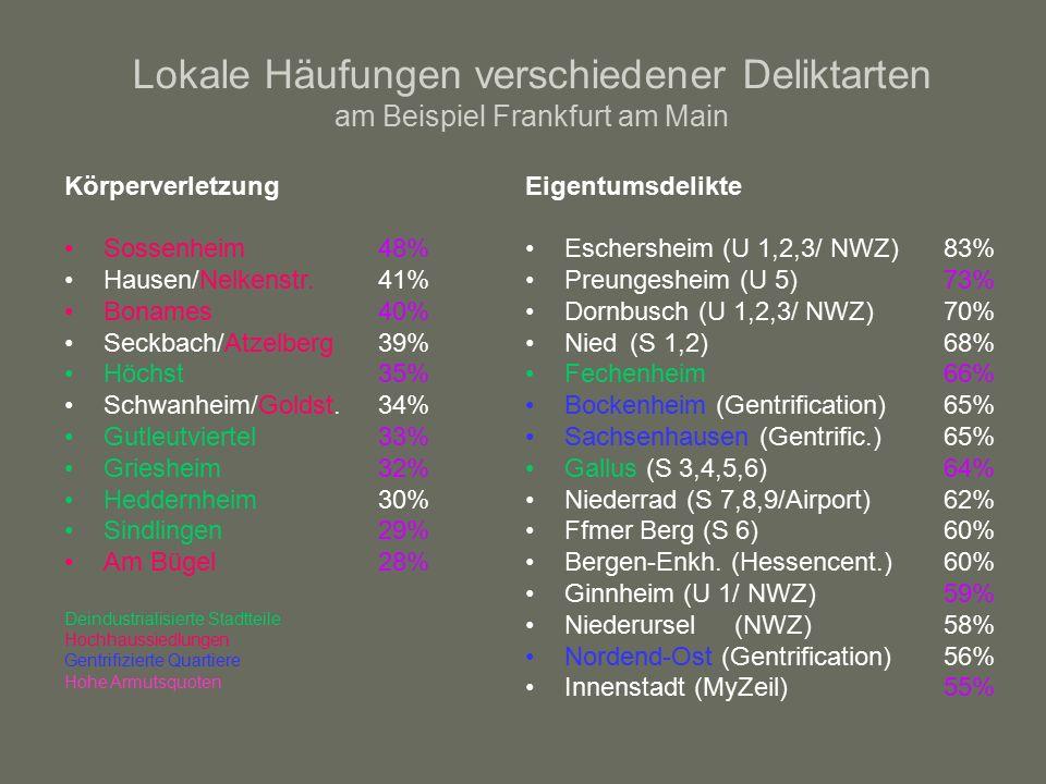 Lokale Häufungen verschiedener Deliktarten am Beispiel Frankfurt am Main Körperverletzung Sossenheim 48% Hausen/Nelkenstr.41% Bonames40% Seckbach/Atzelberg39% Höchst35% Schwanheim/Goldst.34% Gutleutviertel33% Griesheim32% Heddernheim30% Sindlingen29% Am Bügel28% Deindustrialisierte Stadtteile Hochhaussiedlungen Gentrifizierte Quartiere Hohe Armutsquoten Eigentumsdelikte Eschersheim (U 1,2,3/ NWZ)83% Preungesheim (U 5)73% Dornbusch (U 1,2,3/ NWZ)70% Nied(S 1,2)68% Fechenheim66% Bockenheim (Gentrification)65% Sachsenhausen (Gentrific.)65% Gallus (S 3,4,5,6)64% Niederrad (S 7,8,9/Airport)62% Ffmer Berg (S 6)60% Bergen-Enkh.