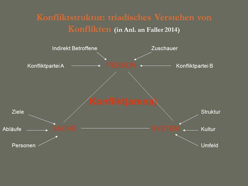 Konfliktstruktur: triadisches Verstehen von Konflikten (in Anl.