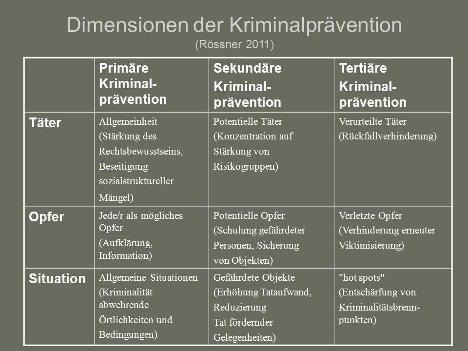 Dimensionen der Kriminalprävention (Rössner 2011) Primäre Kriminal- prävention Sekundäre Kriminal- prävention Tertiäre Kriminal- prävention Täter Allgemeinheit (Stärkung des Rechtsbewusstseins, Beseitigung sozialstruktureller Mängel) Potentielle Täter (Konzentration auf Stärkung von Risikogruppen) Verurteilte Täter (Rückfallverhinderung) Opfer Jede/r als mögliches Opfer (Aufklärung, Information) Potentielle Opfer (Schulung gefährdeter Personen, Sicherung von Objekten) Verletzte Opfer (Verhinderung erneuter Viktimisierung) Situation Allgemeine Situationen (Kriminalität abwehrende Örtlichkeiten und Bedingungen) Gefährdete Objekte (Erhöhung Tataufwand, Reduzierung Tat fördernder Gelegenheiten) hot spots (Entschärfung von Kriminalitätsbrenn- punkten)