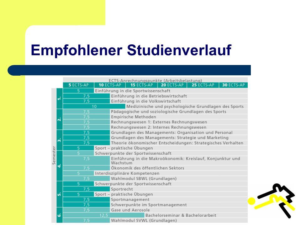 Empfohlener Studienverlauf