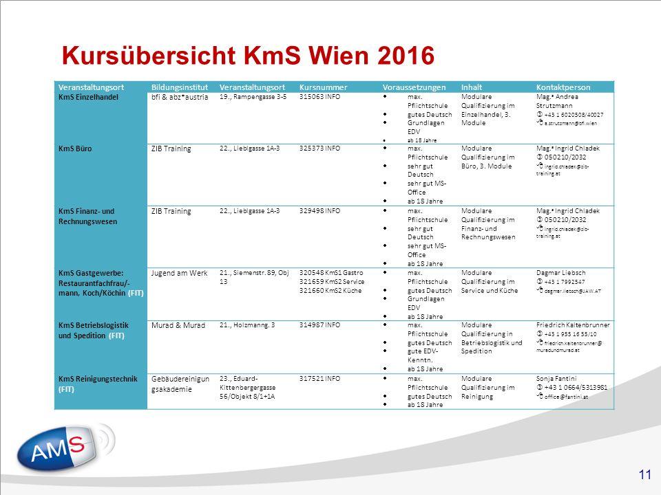 11 Kursübersicht KmS Wien 2016 VeranstaltungsortBildungsinstitutVeranstaltungsortKursnummerVoraussetzungenInhaltKontaktperson KmS Einzelhandelbfi & abz*austria 19., Rampengasse 3-5315063 INFO  max.