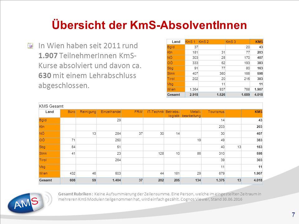 7 Übersicht der KmS-AbsolventInnen In Wien haben seit 2011 rund 1.907 TeilnehmerInnen KmS- Kurse absolviert und davon ca.