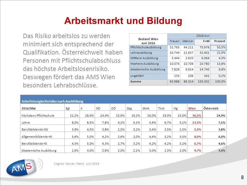 8 Arbeitsmarkt und Bildung Das Risiko arbeitslos zu werden minimiert sich entsprechend der Qualifikation.