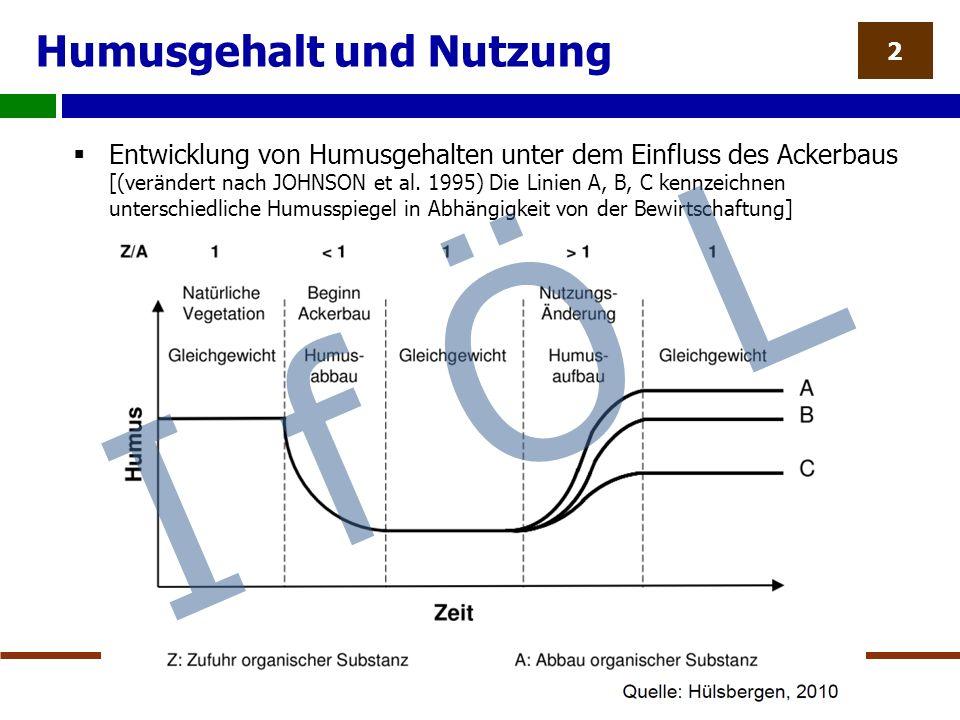 Humusgehalt und Nutzung  Entwicklung von Humusgehalten unter dem Einfluss des Ackerbaus [(verändert nach JOHNSON et al.
